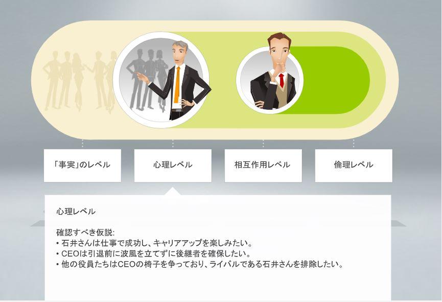 マネージャーの状況管理スキル