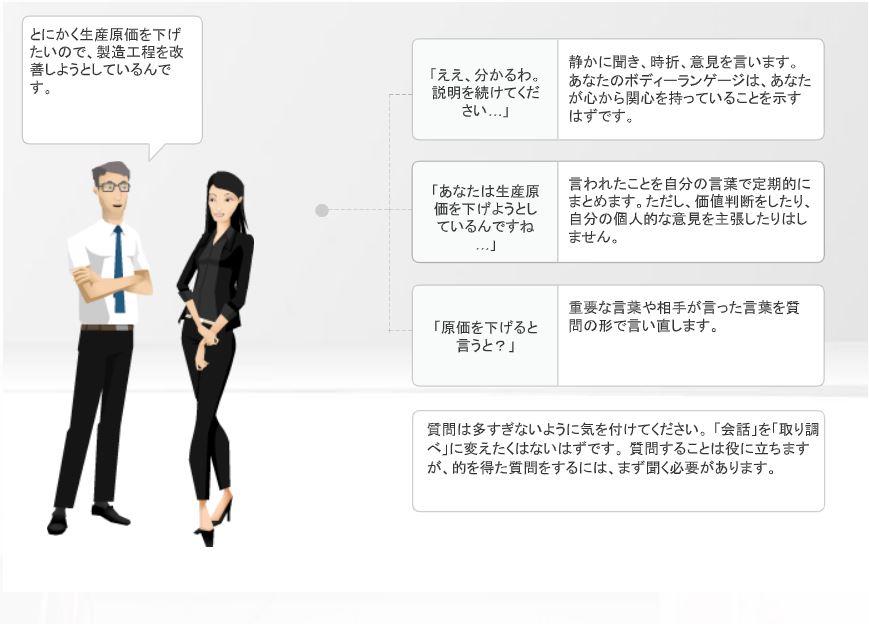 良好なコミュニケーションのための3つの手段