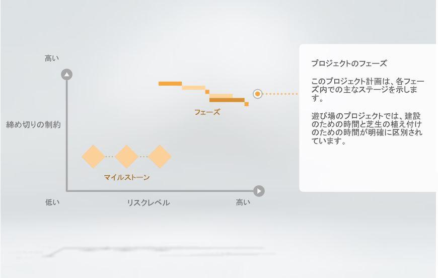 プロジェクト策定  パートA・B